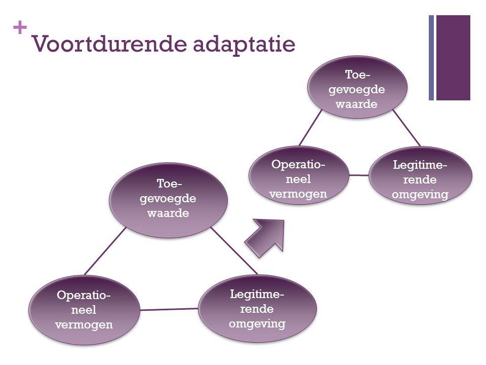 + Voortdurende adaptatie Operatio- neel vermogen Legitime- rende omgeving Toe- gevoegde waarde Toe- gevoegde waarde Toe- gevoegde waarde Toe- gevoegde
