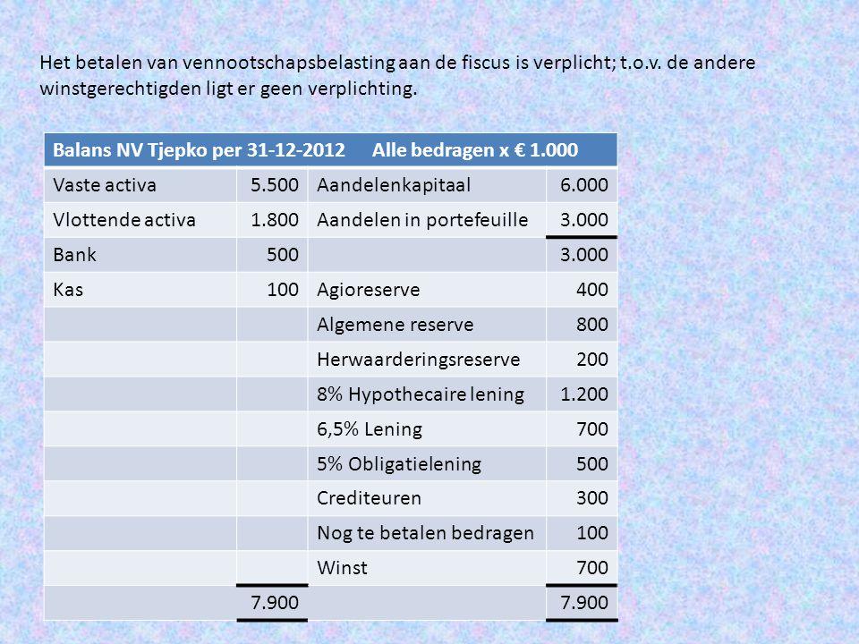 Verdere gegevens: • De vennootschapsbelasting bedraagt 25%; • Aan tantièmes wordt uitgekeerd € 125.000; • Het dividendpercentage bedraagt 10%; het dividendbelastingpercentage is 15%; • Het restant wordt gereserveerd.