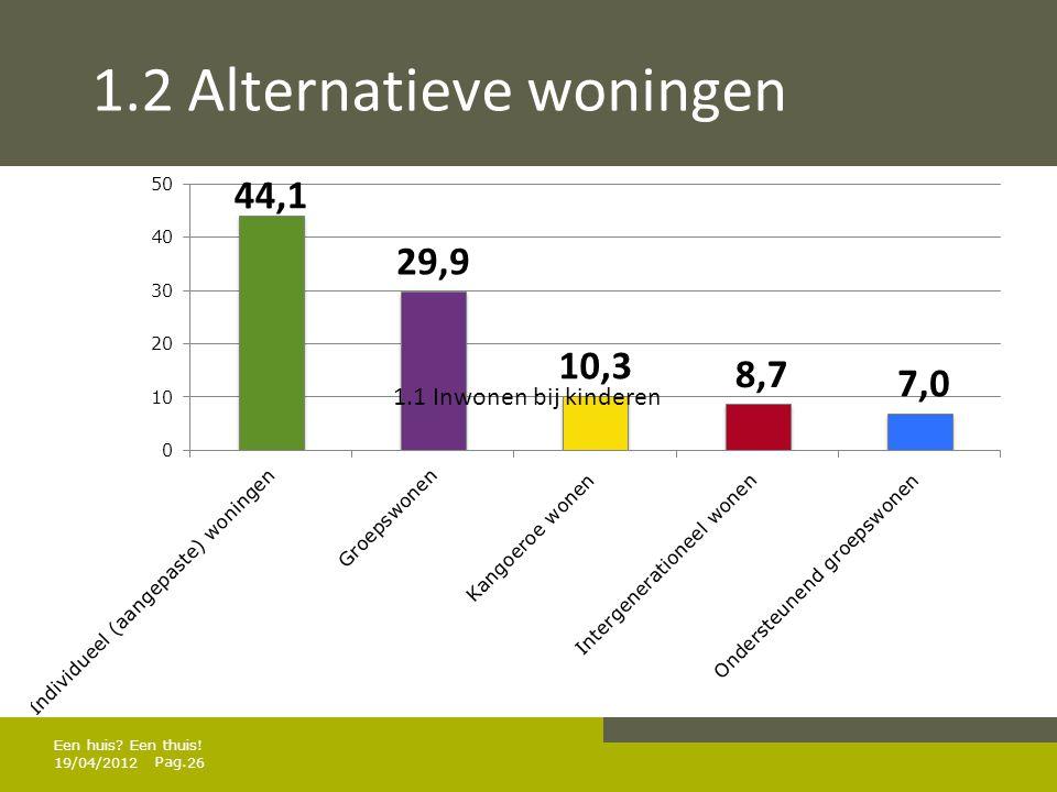 Pag. 1.2 Alternatieve woningen 19/04/201226 Een huis? Een thuis! 1.1 Inwonen bij kinderen