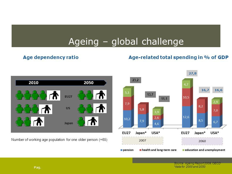 Pag. Age dependency ratioAge-related total spending in % of GDP Ageing – global challenge Source: Ageing Report 2009, OECD *data for 2000 and 2050 EU2