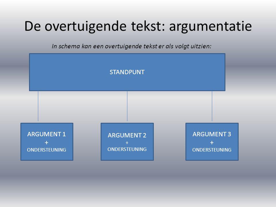 De overtuigende tekst: argumentatie Om te laten zien dat je als schrijver geen eenzijdig beeld wilt geven, geef je ook enkele tegenargumenten: STANDPUNT ARGUMENT 1 + ONDERSTEUNING ARGUMENT 2 + ONDERSTEUNING ARGUMENT 3 + ONDERSTEUNING Tegenargument 1 + weerlegging Tegenargument 2 + weerlegging Een weerlegging geeft aan waarom het tegenargument niet een reden is om het oneens te worden met het standpunt van de schrijver