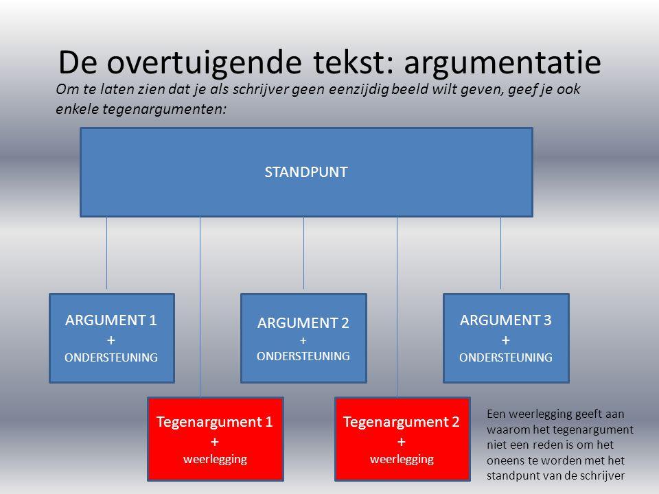 De overtuigende tekst: argumentatie Hoe ziet een alinea met een argument eruit.