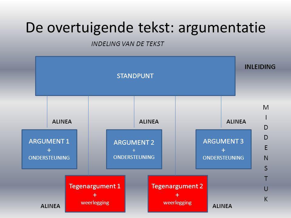 De overtuigende tekst: argumentatie INDELING VAN DE TEKST STANDPUNT ARGUMENT 1 + ONDERSTEUNING ARGUMENT 2 + ONDERSTEUNING ARGUMENT 3 + ONDERSTEUNING Tegenargument 1 + weerlegging Tegenargument 2 + weerlegging INLEIDING ALINEA