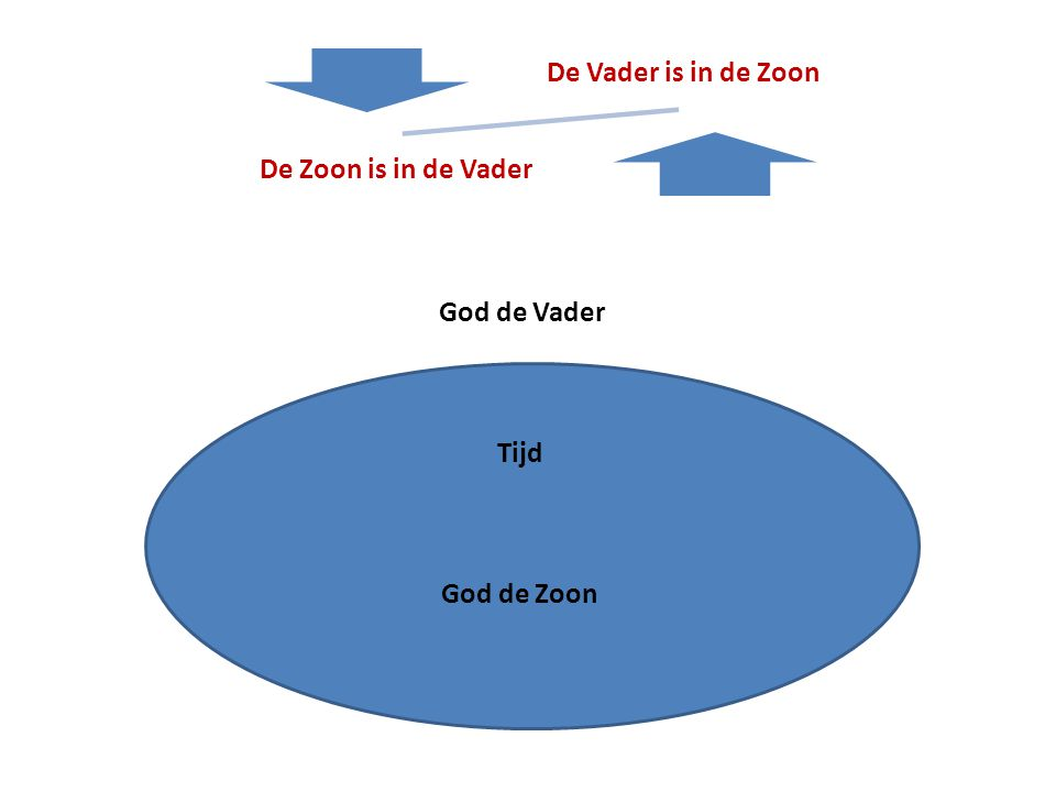 Tijd God de Zoon God de Vader De Vader is in de Zoon De Zoon is in de Vader