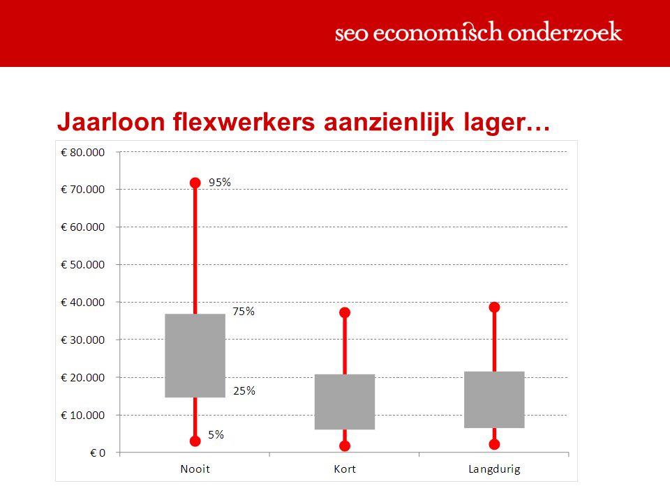 Jaarloon flexwerkers aanzienlijk lager…