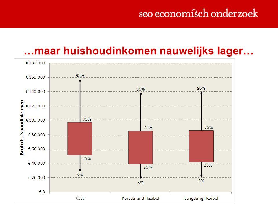 …maar huishoudinkomen nauwelijks lager…