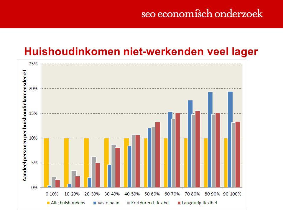Huishoudinkomen niet-werkenden veel lager