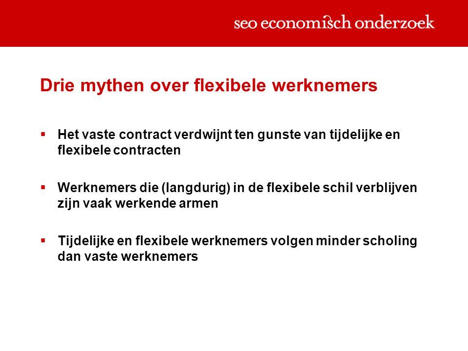 Drie mythen over flexibele werknemers  Het vaste contract verdwijnt ten gunste van tijdelijke en flexibele contracten  Werknemers die (langdurig) in de flexibele schil verblijven zijn vaak werkende armen  Tijdelijke en flexibele werknemers volgen minder scholing dan vaste werknemers