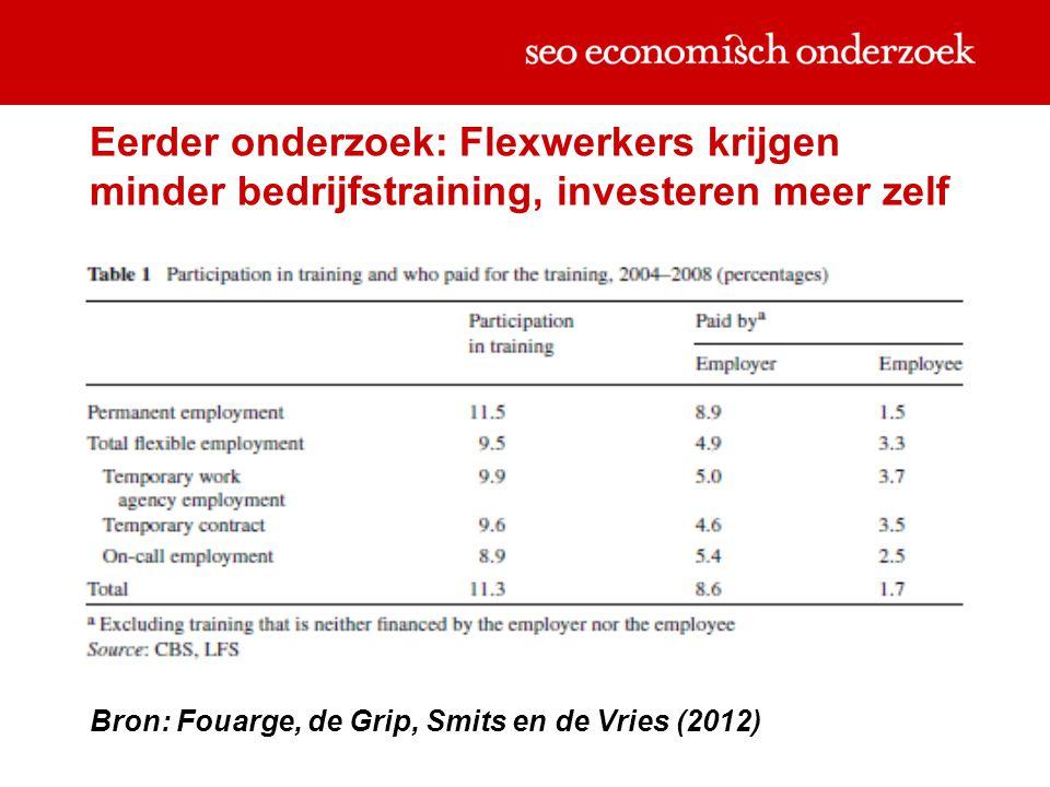 Eerder onderzoek: Flexwerkers krijgen minder bedrijfstraining, investeren meer zelf Bron: Fouarge, de Grip, Smits en de Vries (2012)