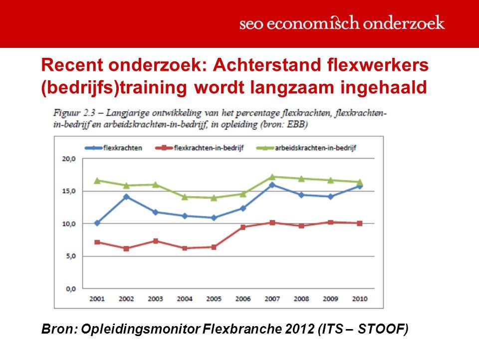 Recent onderzoek: Achterstand flexwerkers (bedrijfs)training wordt langzaam ingehaald Bron: Opleidingsmonitor Flexbranche 2012 (ITS – STOOF)