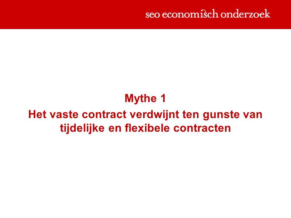Mythe 1 Het vaste contract verdwijnt ten gunste van tijdelijke en flexibele contracten