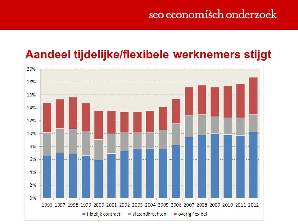 Aandeel tijdelijke/flexibele werknemers stijgt