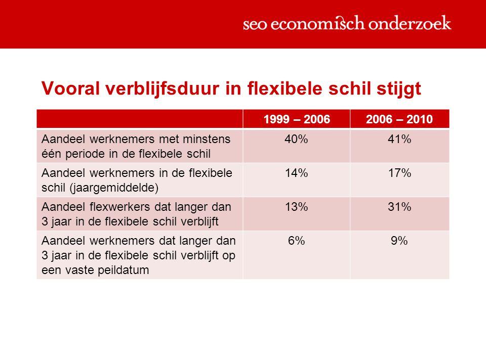 Vooral verblijfsduur in flexibele schil stijgt 1999 – 20062006 – 2010 Aandeel werknemers met minstens één periode in de flexibele schil 40%41% Aandeel werknemers in de flexibele schil (jaargemiddelde) 14%17% Aandeel flexwerkers dat langer dan 3 jaar in de flexibele schil verblijft 13%31% Aandeel werknemers dat langer dan 3 jaar in de flexibele schil verblijft op een vaste peildatum 6%9%