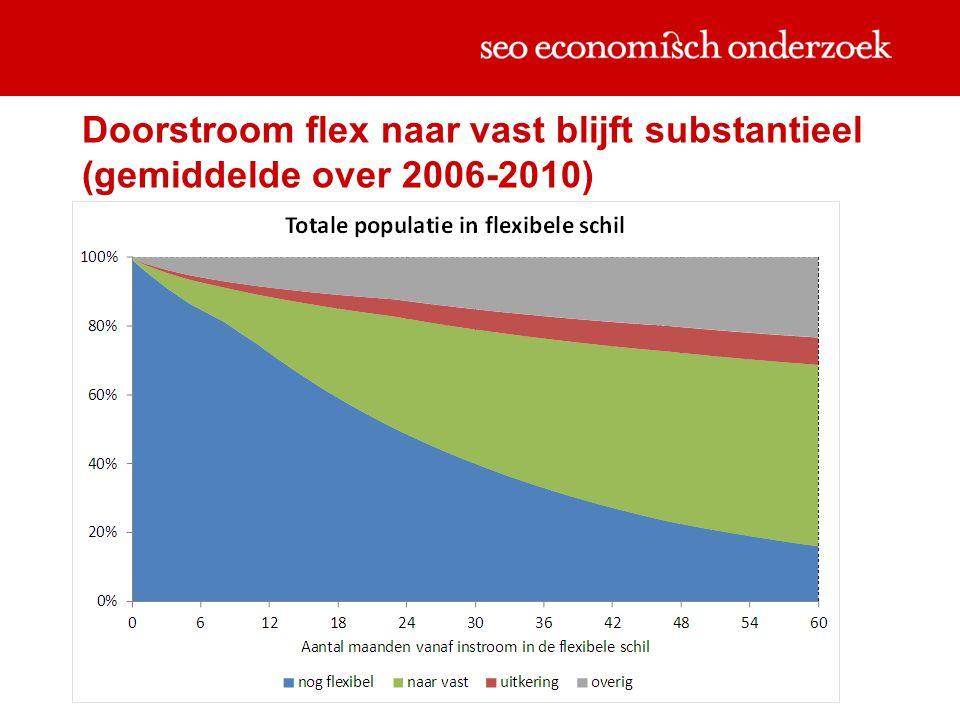 Doorstroom flex naar vast blijft substantieel (gemiddelde over 2006-2010)