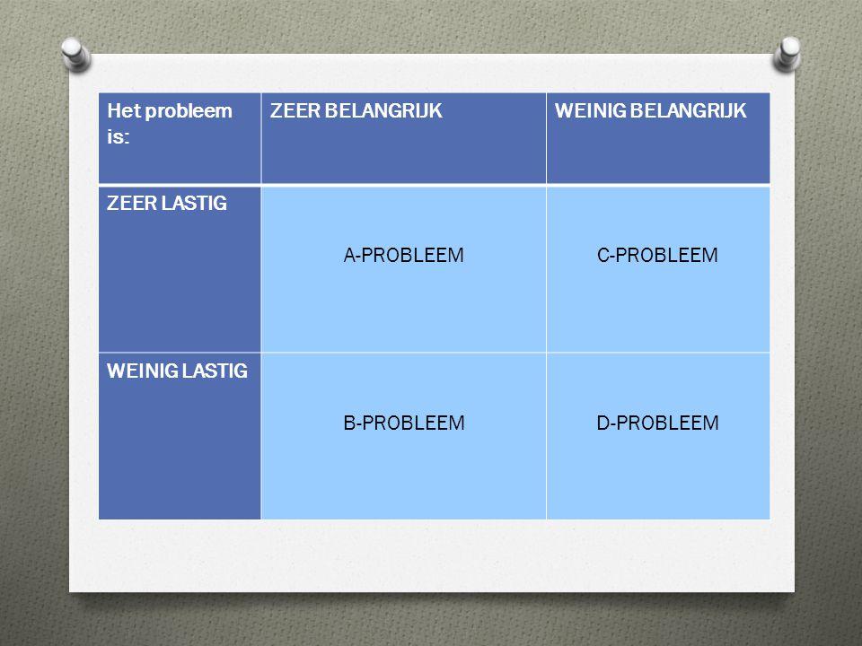 Het probleem is: ZEER BELANGRIJKWEINIG BELANGRIJK ZEER LASTIG A-PROBLEEMC-PROBLEEM WEINIG LASTIG B-PROBLEEMD-PROBLEEM