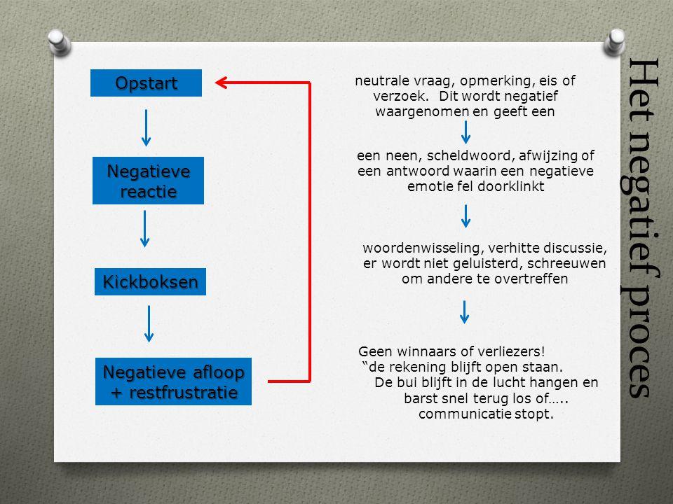 Het negatief proces Opstart Negatieve reactie Kickboksen Negatieve afloop + restfrustratie neutrale vraag, opmerking, eis of verzoek. Dit wordt negati