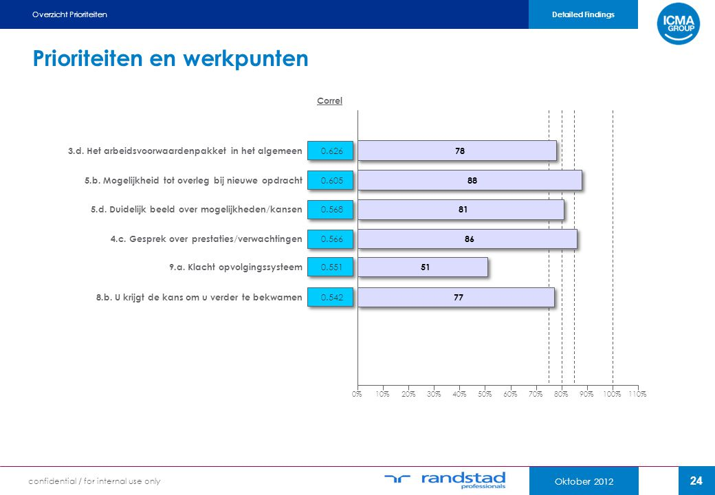 24 Oktober 2012 confidential / for internal use only Overzicht Prioriteiten Detailed Findings Prioriteiten en werkpunten Correl 0%10%20%30%40%50%60%70%80%90%100%110% 78 0.626 3.d.