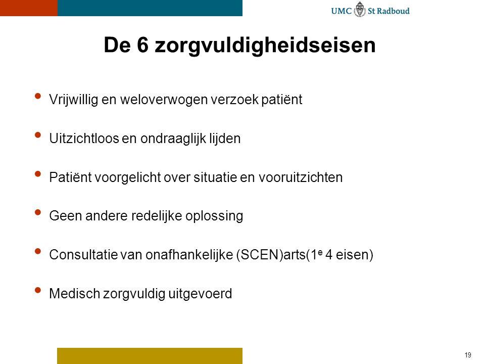 De 6 zorgvuldigheidseisen • Vrijwillig en weloverwogen verzoek patiënt • Uitzichtloos en ondraaglijk lijden • Patiënt voorgelicht over situatie en vooruitzichten • Geen andere redelijke oplossing • Consultatie van onafhankelijke (SCEN)arts(1 e 4 eisen) • Medisch zorgvuldig uitgevoerd 19