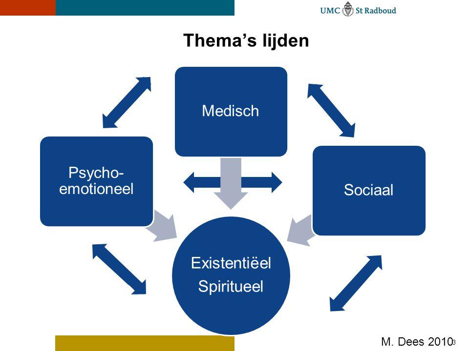 Thema's lijden Existentiëel Spiritueel Psycho- emotioneel MedischSociaal 3 M. Dees 2010