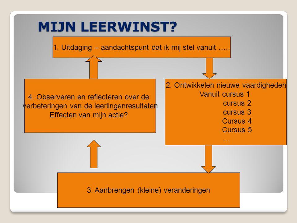 MIJN LEERWINST.Professionalisering van leerkrachten Werner Bosman DPB-Gent6 1.
