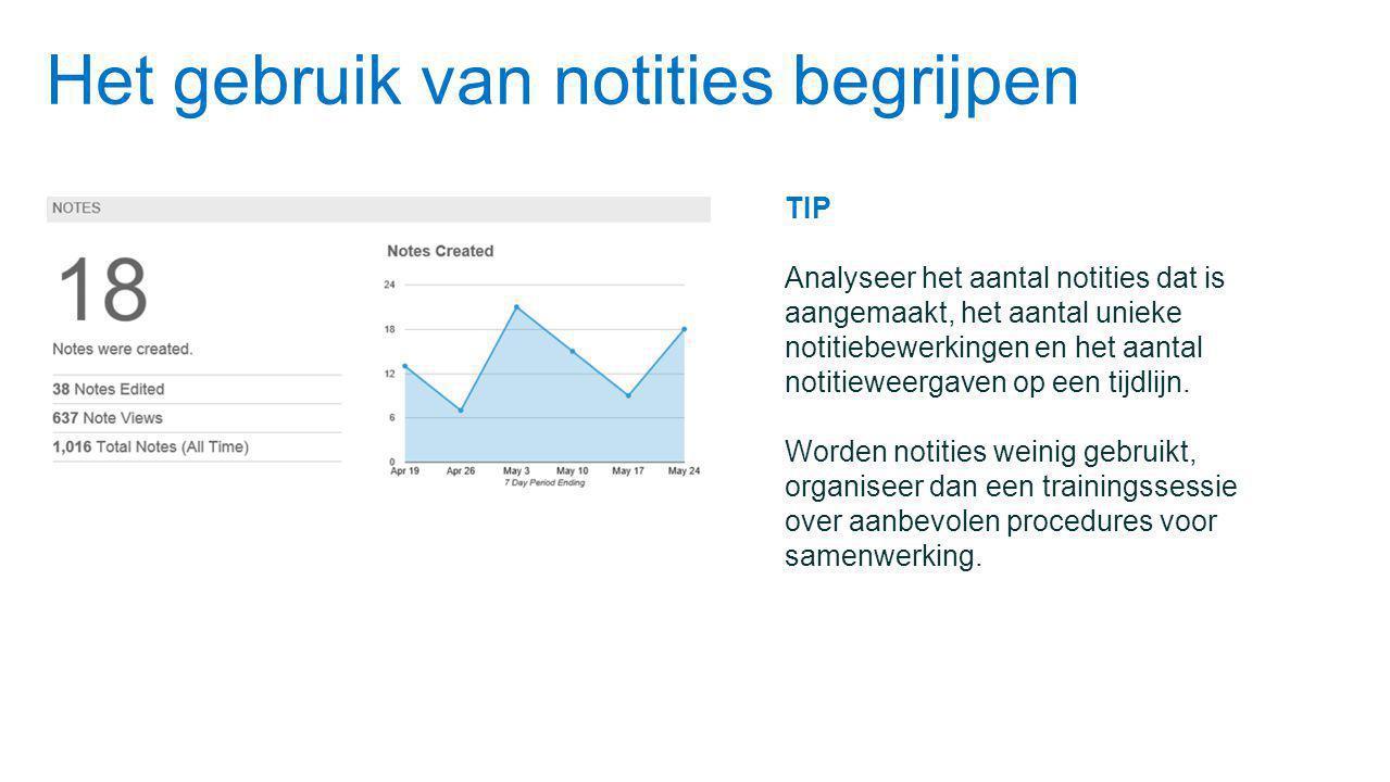 Het gebruik van notities begrijpen TIP Analyseer het aantal notities dat is aangemaakt, het aantal unieke notitiebewerkingen en het aantal notitieweergaven op een tijdlijn.