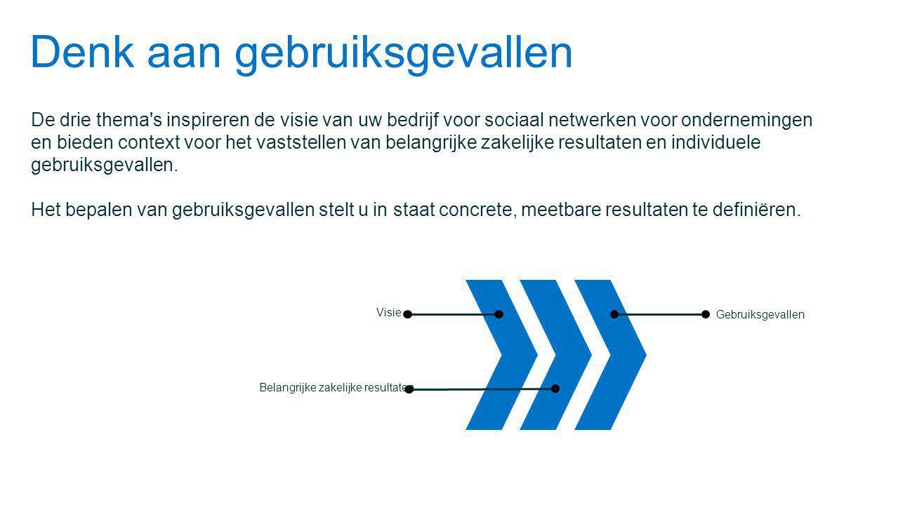 Denk aan gebruiksgevallen De drie thema s inspireren de visie van uw bedrijf voor sociaal netwerken voor ondernemingen en bieden context voor het vaststellen van belangrijke zakelijke resultaten en individuele gebruiksgevallen.