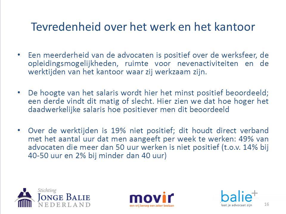 Tevredenheid over het werk en het kantoor • Een meerderheid van de advocaten is positief over de werksfeer, de opleidingsmogelijkheden, ruimte voor ne