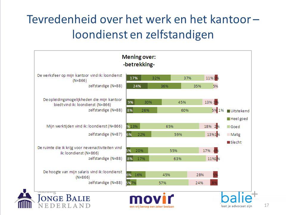 Tevredenheid over het werk en het kantoor – loondienst en zelfstandigen 17