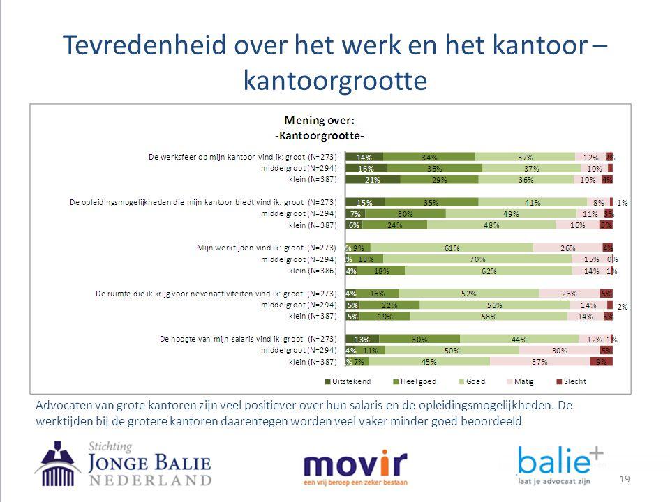 Tevredenheid over het werk en het kantoor – kantoorgrootte Advocaten van grote kantoren zijn veel positiever over hun salaris en de opleidingsmogelijk