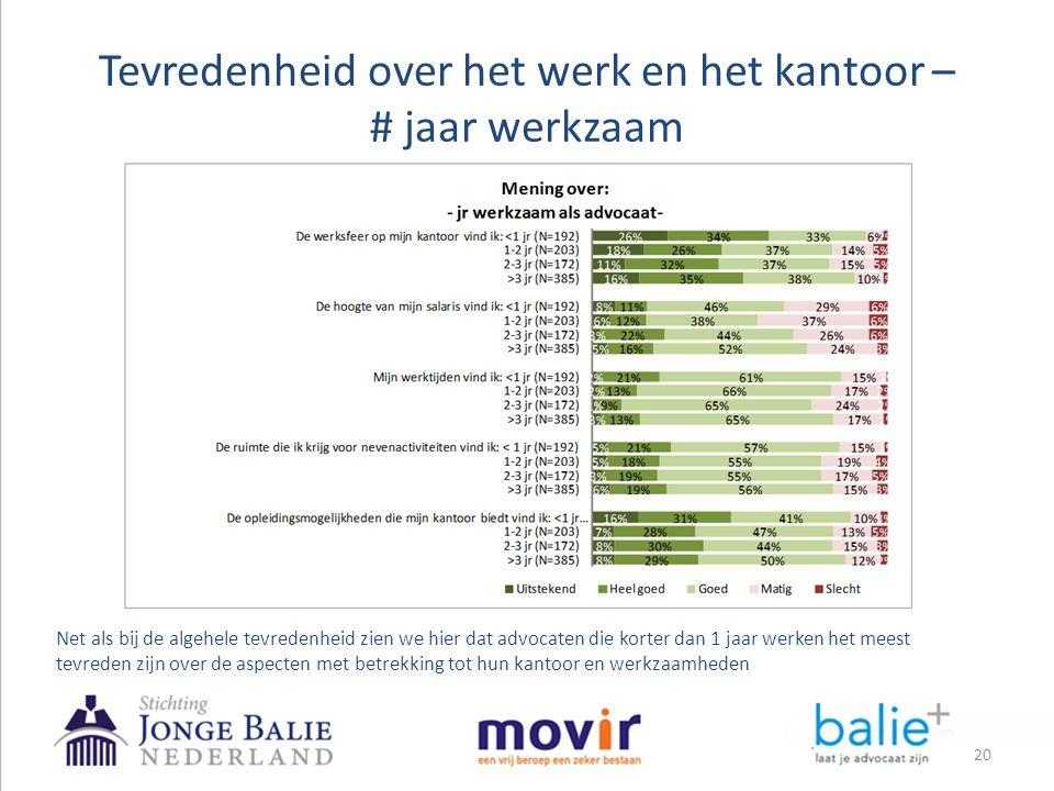 Tevredenheid over het werk en het kantoor – # jaar werkzaam Net als bij de algehele tevredenheid zien we hier dat advocaten die korter dan 1 jaar werk