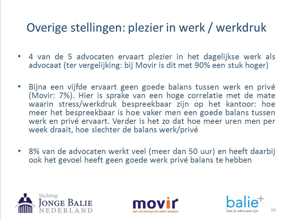 Overige stellingen: plezier in werk / werkdruk 24 • 4 van de 5 advocaten ervaart plezier in het dagelijkse werk als advocaat (ter vergelijking: bij Mo