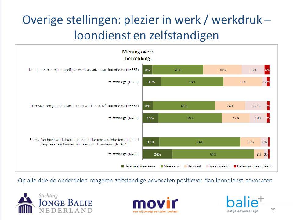 Overige stellingen: plezier in werk / werkdruk – loondienst en zelfstandigen 25 Op alle drie de onderdelen reageren zelfstandige advocaten positiever