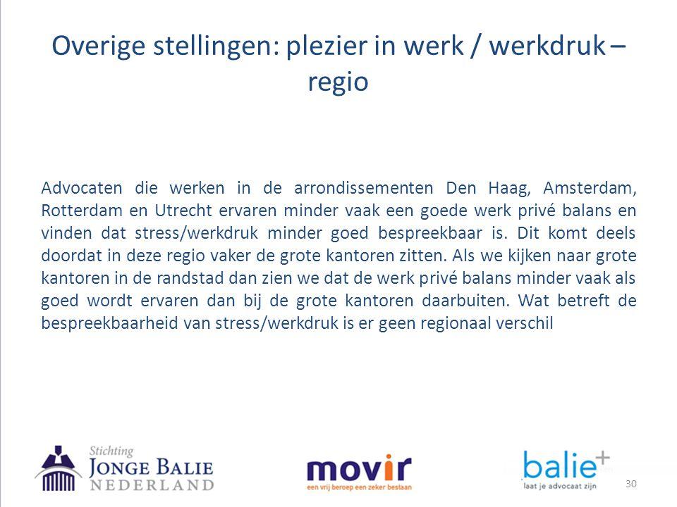 Overige stellingen: plezier in werk / werkdruk – regio 30 Advocaten die werken in de arrondissementen Den Haag, Amsterdam, Rotterdam en Utrecht ervare