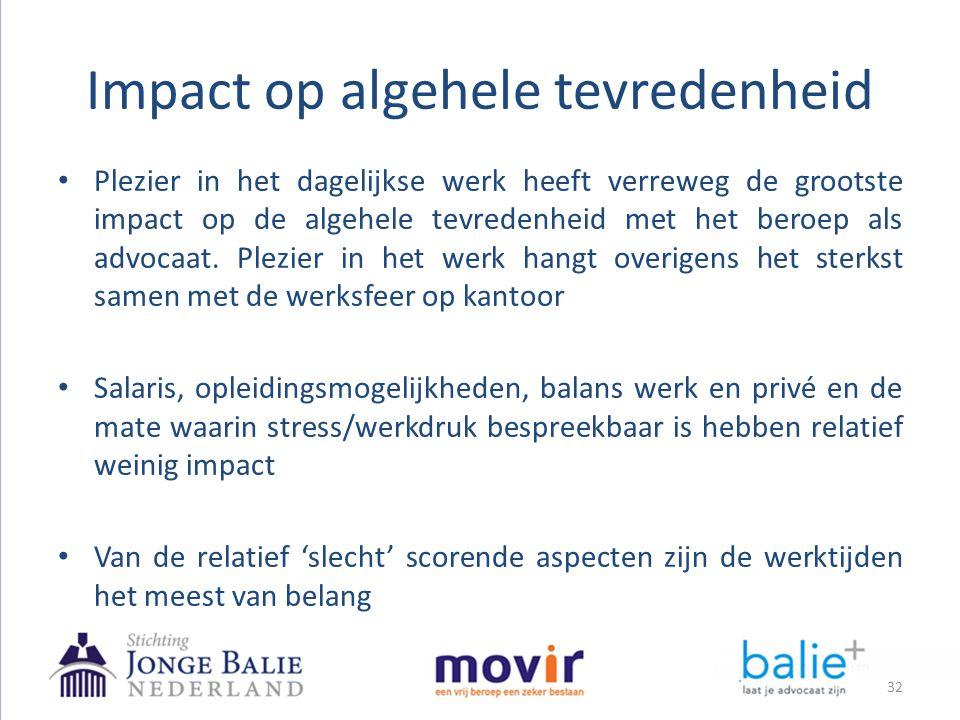 Impact op algehele tevredenheid 32 • Plezier in het dagelijkse werk heeft verreweg de grootste impact op de algehele tevredenheid met het beroep als a