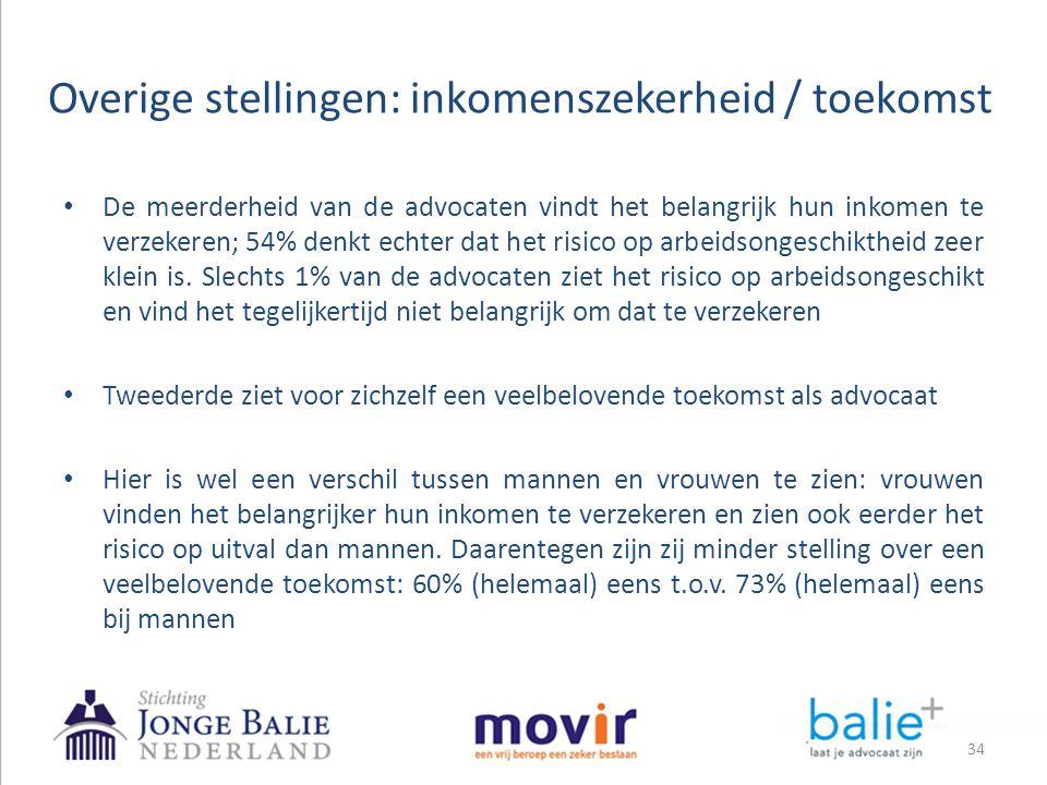 Overige stellingen: inkomenszekerheid / toekomst 34 • De meerderheid van de advocaten vindt het belangrijk hun inkomen te verzekeren; 54% denkt echter