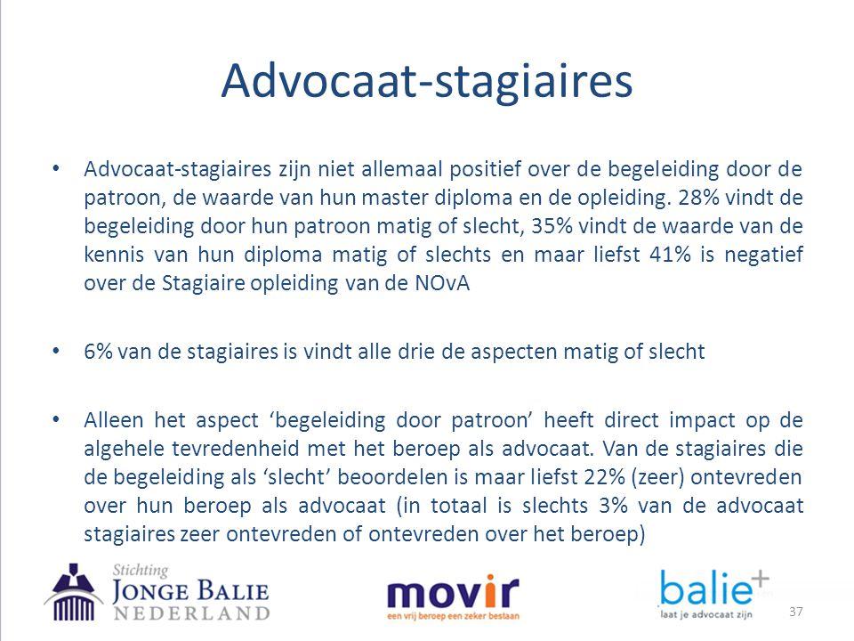 Advocaat-stagiaires 37 • Advocaat-stagiaires zijn niet allemaal positief over de begeleiding door de patroon, de waarde van hun master diploma en de o
