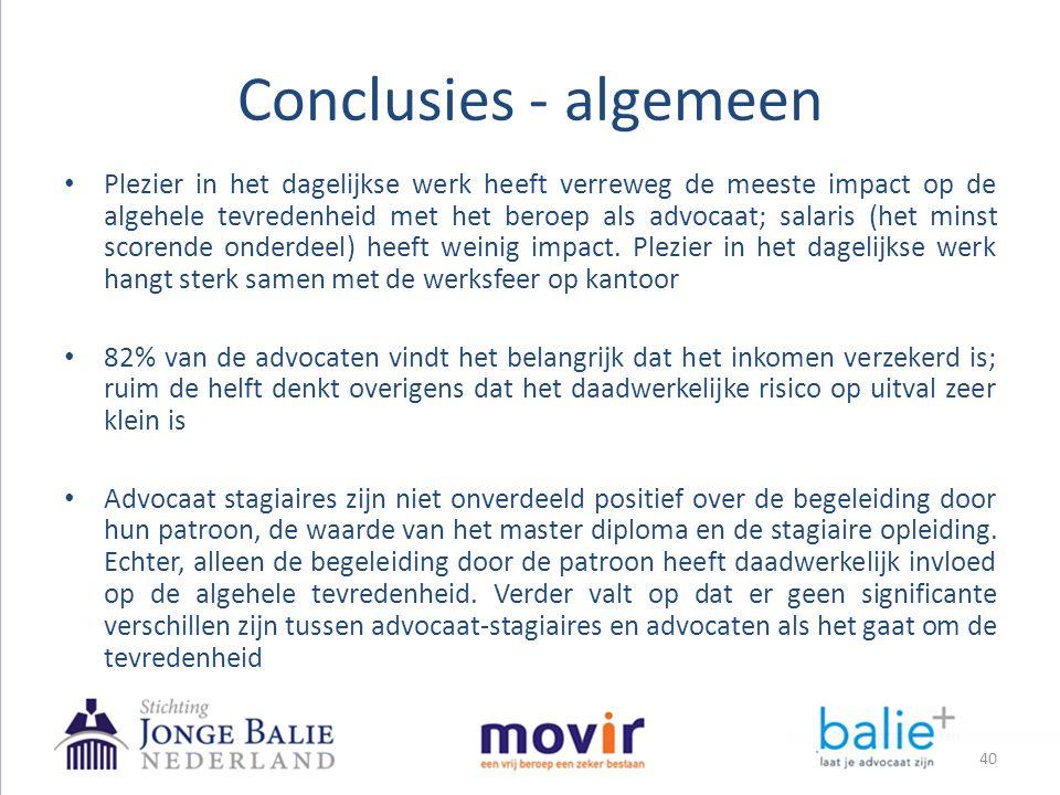 Conclusies - algemeen 40 • Plezier in het dagelijkse werk heeft verreweg de meeste impact op de algehele tevredenheid met het beroep als advocaat; sal