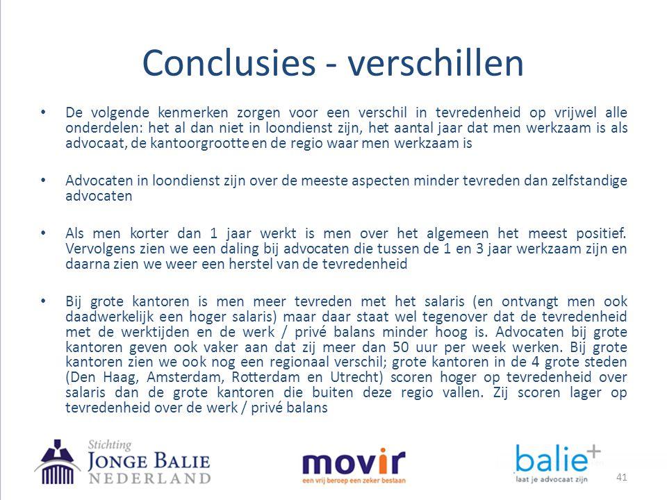 Conclusies - verschillen 41 • De volgende kenmerken zorgen voor een verschil in tevredenheid op vrijwel alle onderdelen: het al dan niet in loondienst