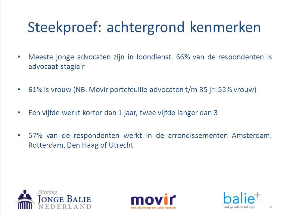 • Meeste jonge advocaten zijn in loondienst. 66% van de respondenten is advocaat-stagiair • 61% is vrouw (NB. Movir portefeuille advocaten t/m 35 jr: