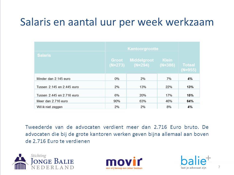 Salaris en aantal uur per week werkzaam Tweederde van de advocaten verdient meer dan 2.716 Euro bruto. De advocaten die bij de grote kantoren werken g
