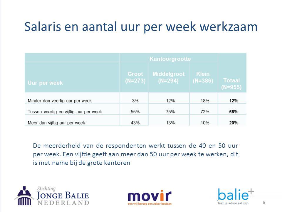 Tevredenheid over het werk en het kantoor – kantoorgrootte Advocaten van grote kantoren zijn veel positiever over hun salaris en de opleidingsmogelijkheden.