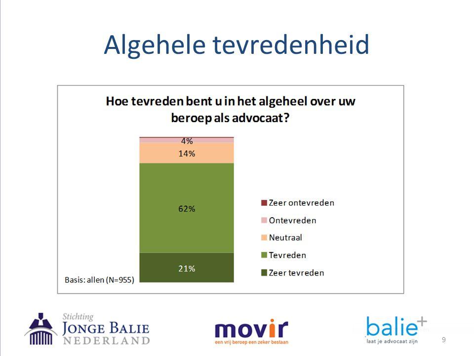 • 83% van de advocaten is (zeer) tevreden met zijn/haar beroep als advocaat.