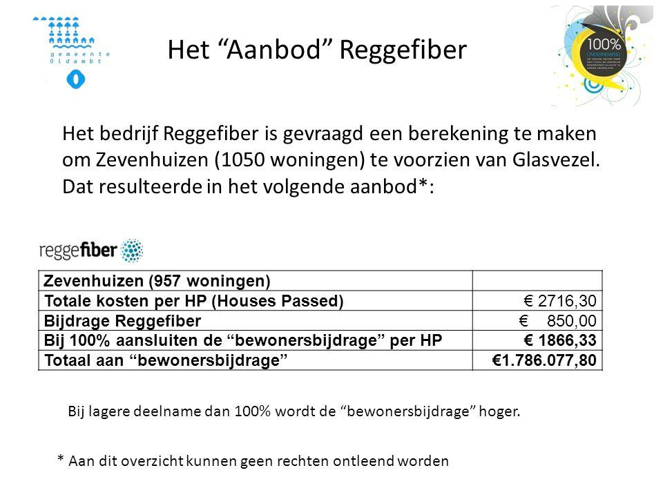 Zevenhuizen (957 woningen) Totale kosten per HP (Houses Passed)€ 2716,30 Bijdrage Reggefiber€ 850,00 Bij 100% aansluiten de bewonersbijdrage per HP€ 1866,33 Totaal aan bewonersbijdrage €1.786.077,80 Het Aanbod Reggefiber * Aan dit overzicht kunnen geen rechten ontleend worden Het bedrijf Reggefiber is gevraagd een berekening te maken om Zevenhuizen (1050 woningen) te voorzien van Glasvezel.