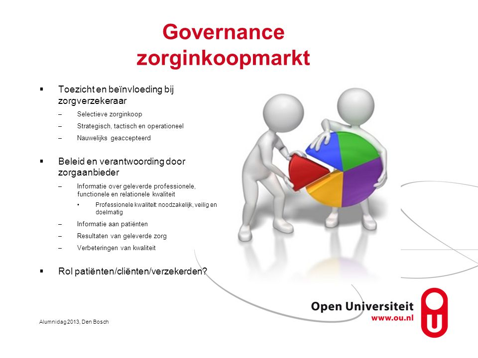 Governance zorginkoopmarkt  Toezicht en beïnvloeding bij zorgverzekeraar –Selectieve zorginkoop –Strategisch, tactisch en operationeel –Nauwelijks ge