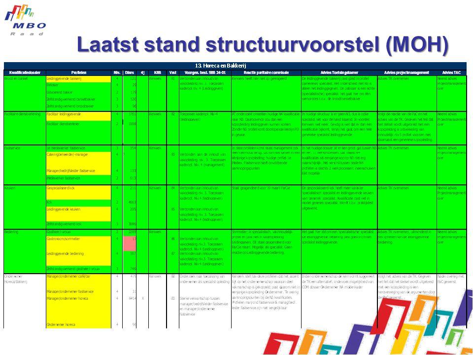 Laatst stand structuurvoorstel (MOH) •Keuzedelen •Exameneisen