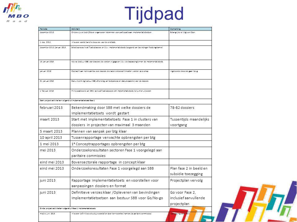 Tijdpad PeriodeActiviteitOpmerking december 2012Onderwijs en bedrijfsleven organiseren kolommen voor participatie aan ImplementatietoetsenBelangrijke