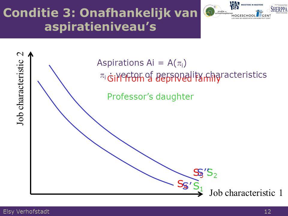 Job characteristic 1 Job characteristic 2 Conditie 3: Onafhankelijk van aspiratieniveau's Girl from a deprived family Aspirations Ai = A( i )  i : vector of personality characteristics S4S4 S5S5 Professor's daughter S2S2 S1S1 S'' S' Elsy Verhofstadt 12