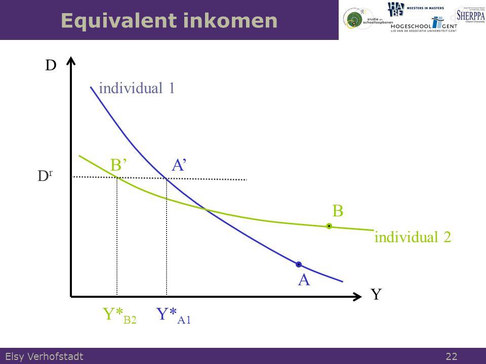 Y individual 1 A B individual 2 Equivalent inkomen D DrDr B'A' Y* B2 Y* A1 Elsy Verhofstadt 22