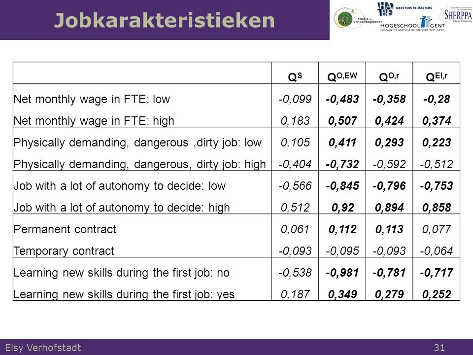 Jobkarakteristieken Elsy Verhofstadt 31 QSQS Q O,EW Q O,r Q EI,r Net monthly wage in FTE: low-0,099-0,483-0,358-0,28 Net monthly wage in FTE: high0,1830,5070,4240,374 Physically demanding, dangerous,dirty job: low0,1050,4110,2930,223 Physically demanding, dangerous, dirty job: high-0,404-0,732-0,592-0,512 Job with a lot of autonomy to decide: low-0,566-0,845-0,796-0,753 Job with a lot of autonomy to decide: high0,5120,920,8940,858 Permanent contract0,0610,1120,1130,077 Temporary contract-0,093-0,095-0,093-0,064 Learning new skills during the first job: no-0,538-0,981-0,781-0,717 Learning new skills during the first job: yes0,1870,3490,2790,252