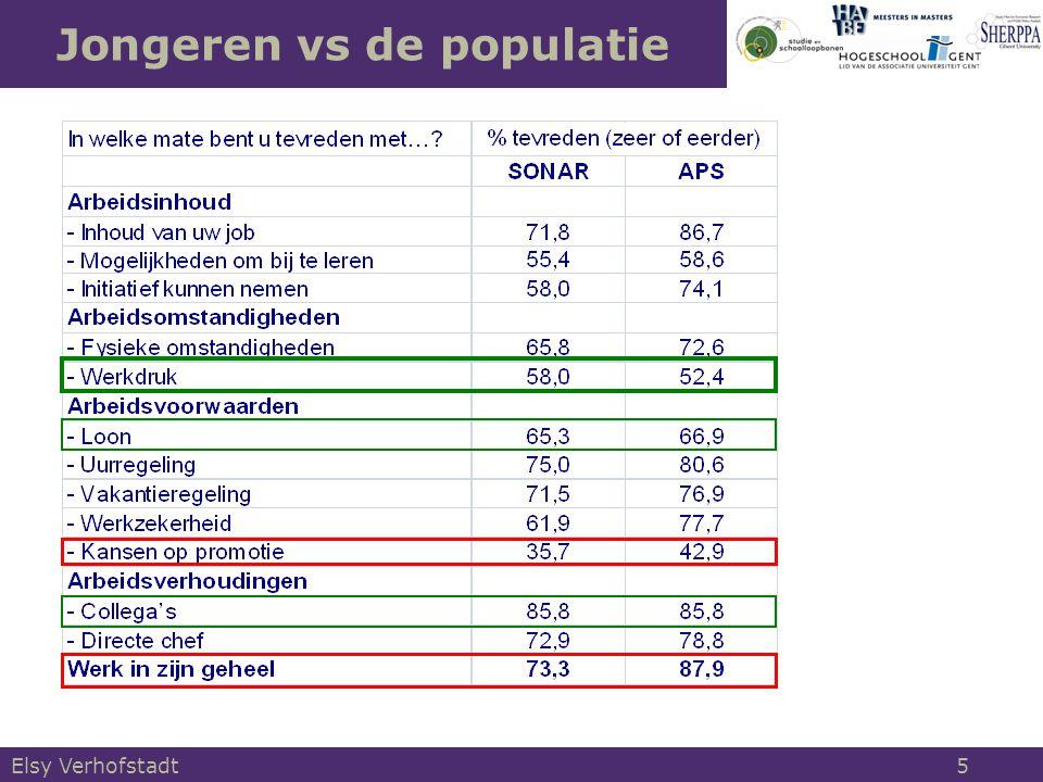 Elsy Verhofstadt 6 Tevredenheid komt met de jaren  Jongeren zijn duidelijk minder tevreden over hun arbeid dan de gemiddelde werknemer.